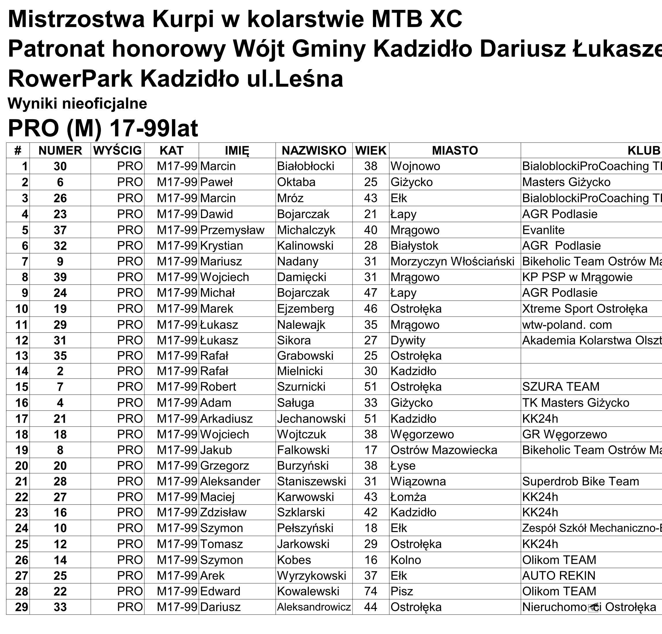 Wyniki wyścigu – Kadzidło 15.05.2021